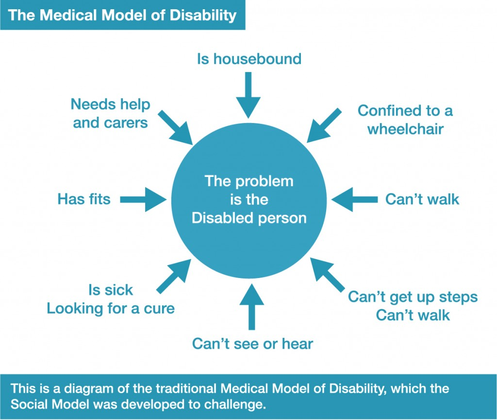 The Medical Model of Disability. This is a diagram of the traditional Medical Model of Disability, which the Social Model was developed to challenge. In the Medical Model of Disability, the problem is the Disabled Person: Is housebound, confined to a wheelchair, can't walk, can't get up steps, can't see or hear, is sick, looking for a cure, has fits, needs help and carers.
